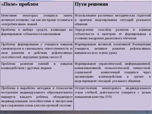 «Поле» проблем Путирешения Нежелание некоторых учащихся занять активную пози