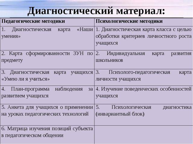 Диагностический материал: Педагогические методики Психологические методики 1....