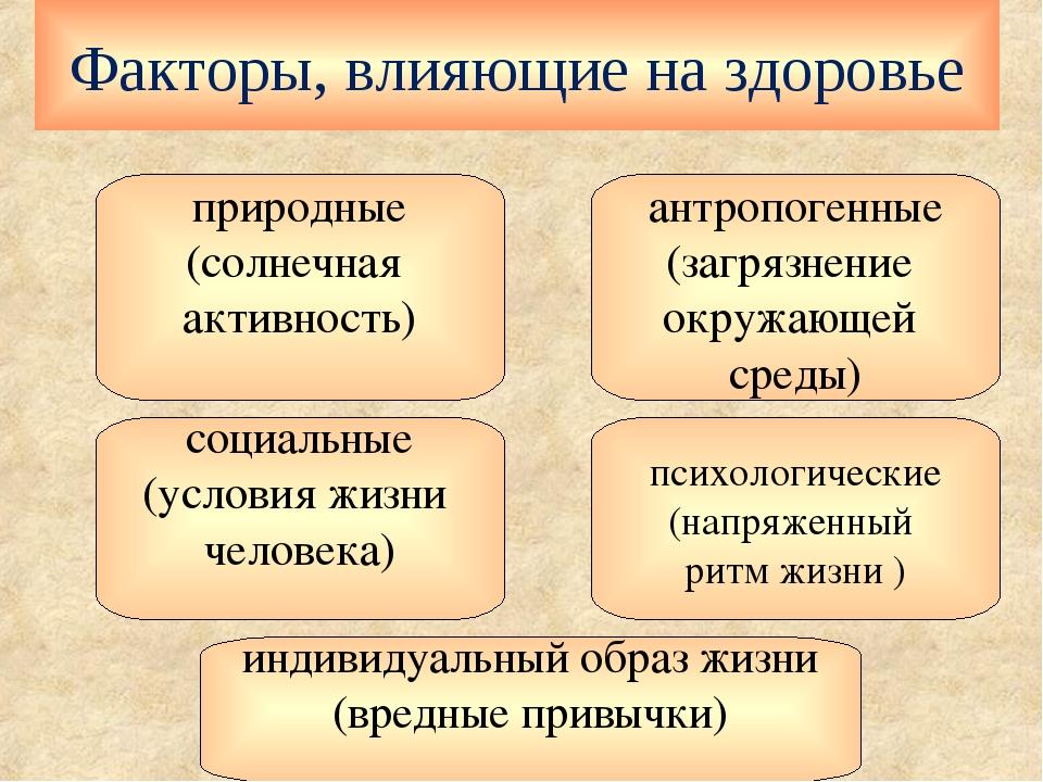 Факторы, влияющие на здоровье социальные (условия жизни человека) антропогенн...