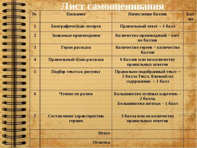 Лист самооценивания № Название Начисление баллов Баллы 1 Биографическая лотер...