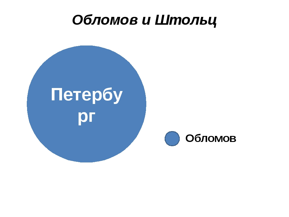 Обломов и Штольц Петербург Обломов