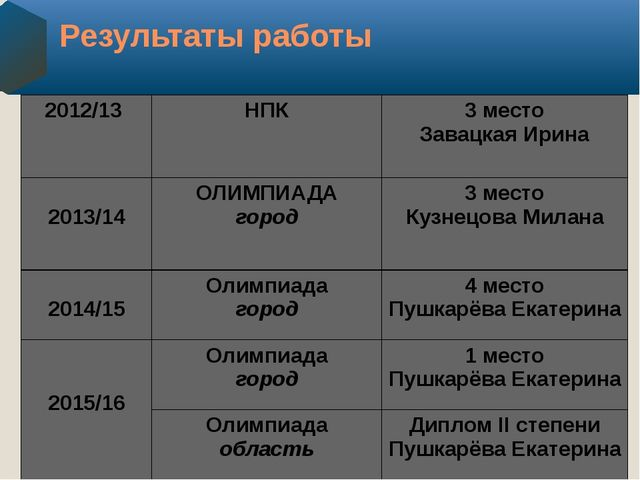 Результаты работы 2012/13 НПК 3 место ЗавацкаяИрина 2013/14 ОЛИМПИАДА город 3...