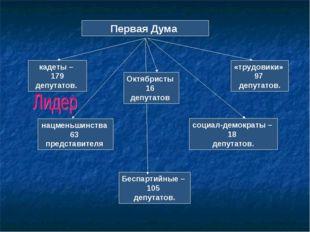 Первая Дума кадеты – 179 депутатов. социал-демократы – 18 депутатов. нацменьш