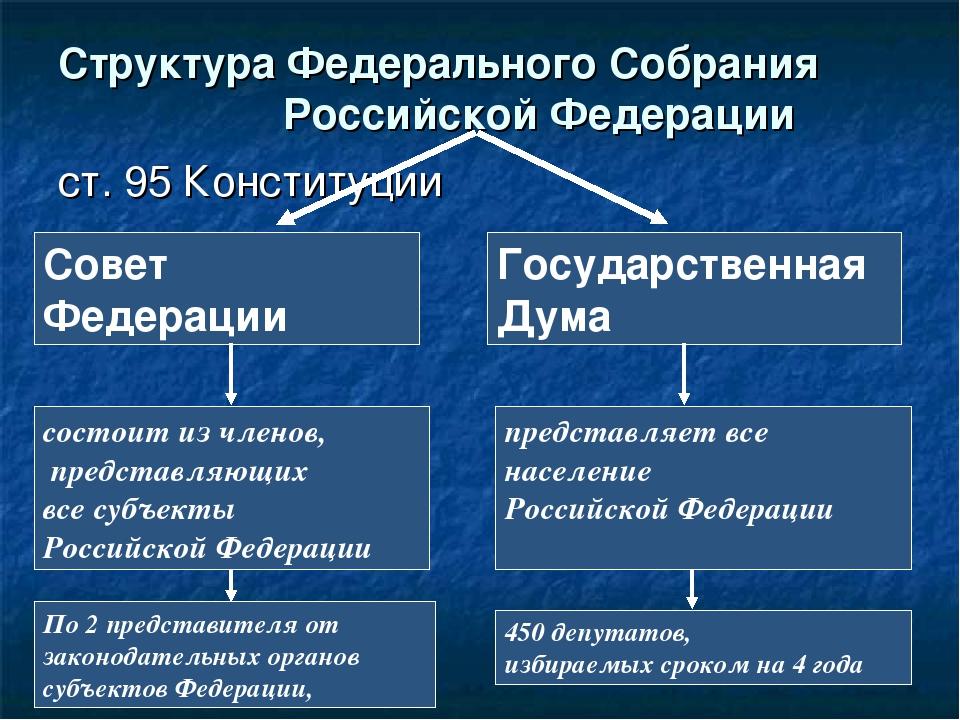 ст. 95 Конституции Структура Федерального Собрания Российской Федерации Совет...