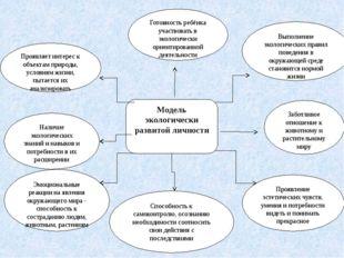 Модель экологически развитой личности Готовность ребёнка участвовать в эколог