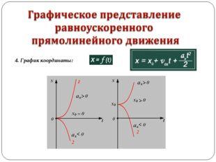4. График координаты: