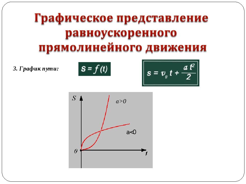 3. График пути: a>0 a