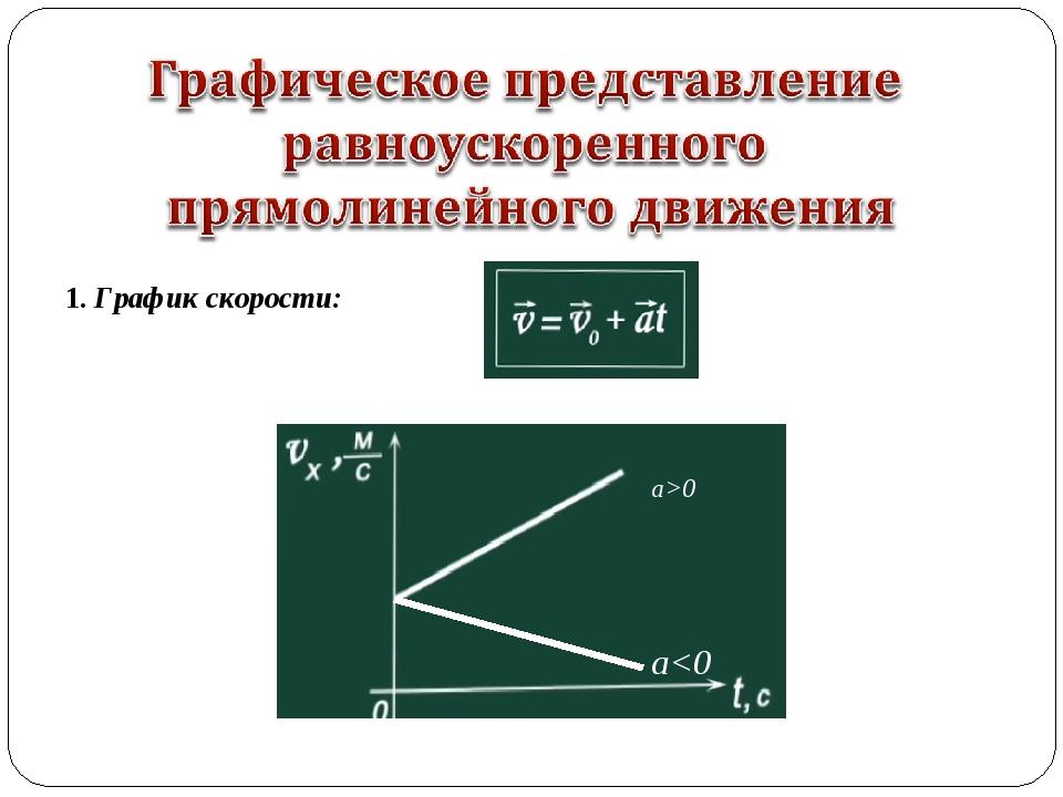 1. График скорости: а>0 a