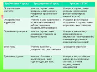 Требования к уроку Традиционный урок Урок по ФГОС Осуществление контроля Учит