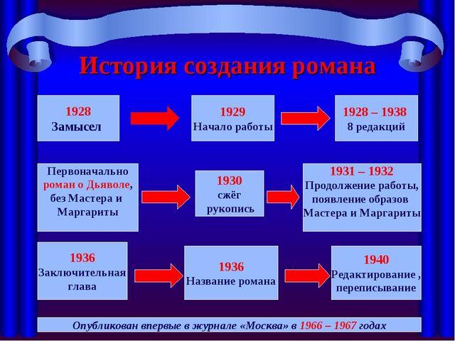 История создания романа 1928 Замысел 1929 Начало работы 1928 – 1938 8 редакци...
