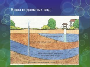 Виды подземных вод:
