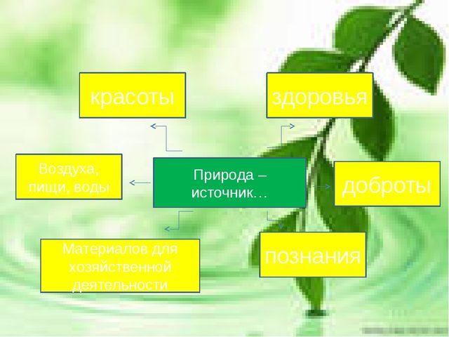 познания здоровья доброты Материалов для хозяйственной деятельности Воздуха,...