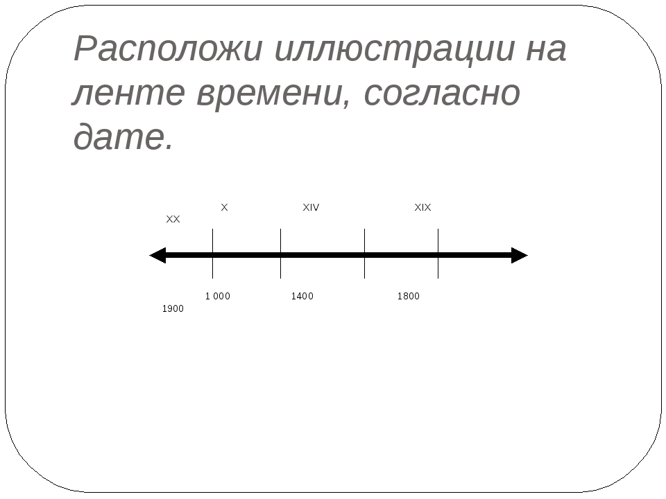 Расположи иллюстрации на ленте времени, согласно дате. X XIV XIX XX 1000 140...