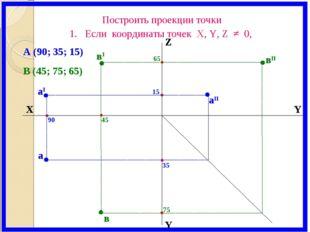 X Y Z Y аI вI вII аII а в 65 15 45 90 35 75 В (45; 75; 65) А (90; 35; 15) Пос