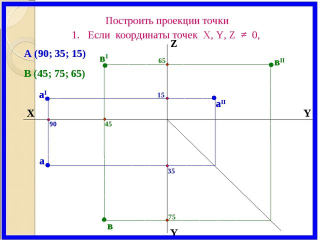 X Y Z Y аI вI вII аII а в 65 15 45 90 35 75 В (45; 75; 65) А (90; 35; 15) Пос...