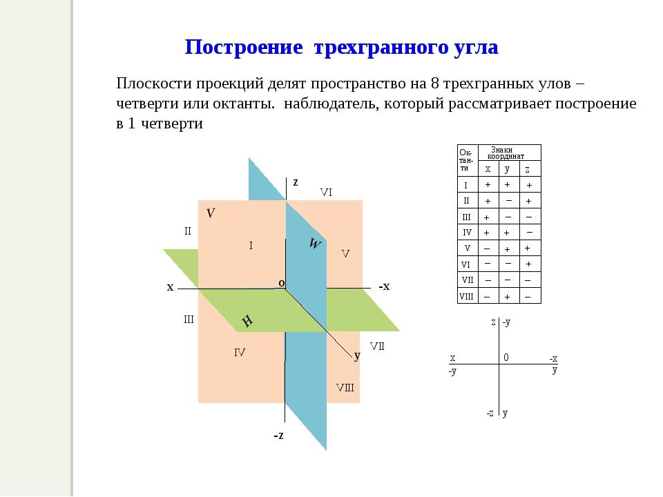 Плоскости проекций делят пространство на 8 трехгранных улов – четверти или ок...
