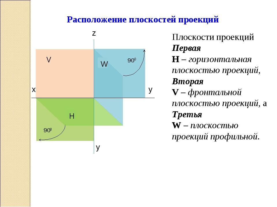 V W 900 900 х у H z у Плоскости проекций Первая H – горизонтальная плоскость...