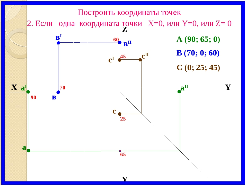 X Y Z Y аI вI вII аII а в 60 70 90 65 В (70; 0; 60) А (90; 65; 0) Построить к...