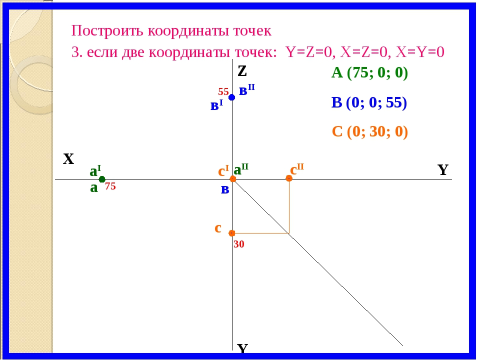 X Y Z Y аI вI вII аII а в 55 75 В (0; 0; 55) А (75; 0; 0) С (0; 30; 0) 30 с с...
