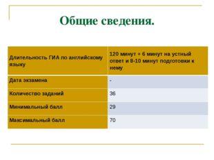 Общие сведения. Длительность ГИА по английскому языку 120 минут + 6 минут на