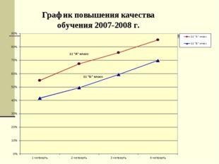 График повышения качества обучения 2007-2008 г.