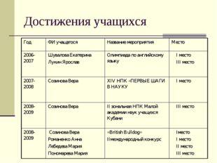 Достижения учащихся ГодФИ учащегосяНазвание мероприятияМесто 2006-2007 Шу
