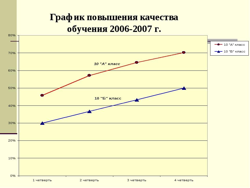 График повышения качества обучения 2006-2007 г.