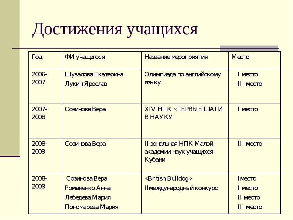 Достижения учащихся ГодФИ учащегосяНазвание мероприятияМесто 2006-2007 Шу...
