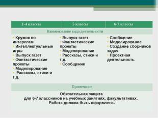 Виды творческой деятельности 1-4 классы 5 классы 6-7 классы Наименование в