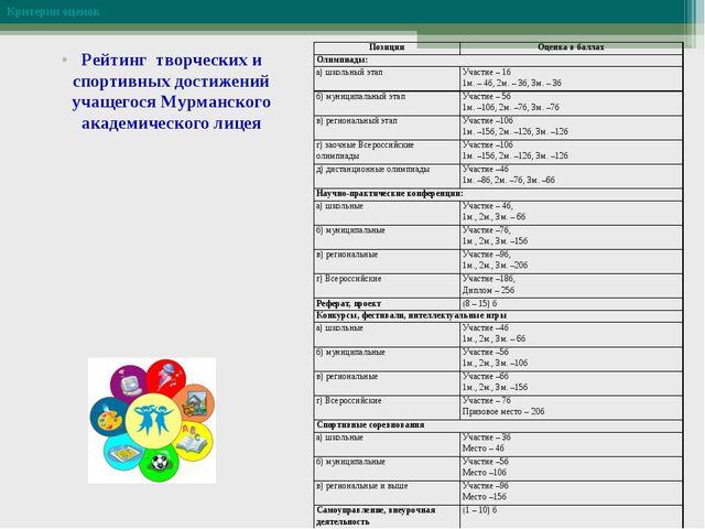 Критерии оценок Рейтинг творческих и спортивных достижений учащегося Мурманск...