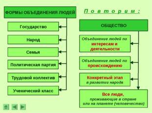 Конкретный этап в развитии народа ФОРМЫ ОБЪЕДИНЕНИЯ ЛЮДЕЙ Государство Народ С