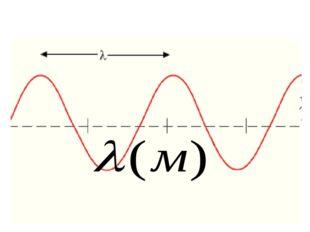 Расстояние между ближайшими точками колеблющимися в одинаковой фазе, называют