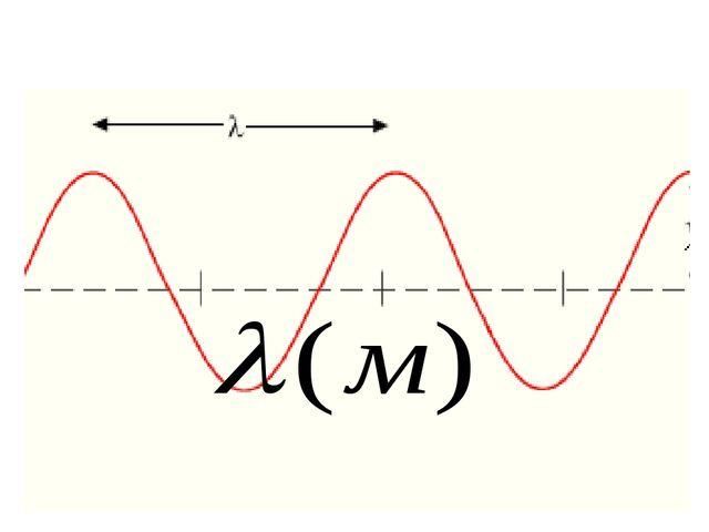 Расстояние между ближайшими точками колеблющимися в одинаковой фазе, называют...