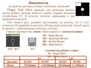 Накопители (устройства для записи/чтения с магнитных носителей) Floppy Disk