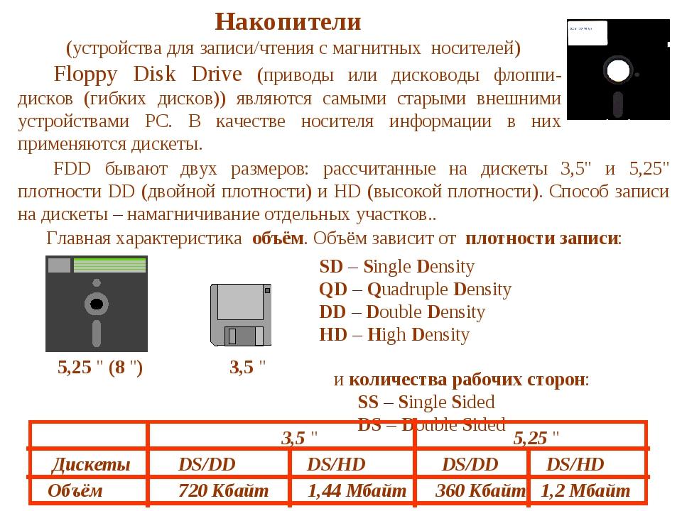 Накопители (устройства для записи/чтения с магнитных носителей) Floppy Disk...