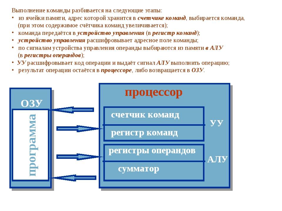 программа ОЗУ Выполнение команды разбивается на следующие этапы: из ячейки па...