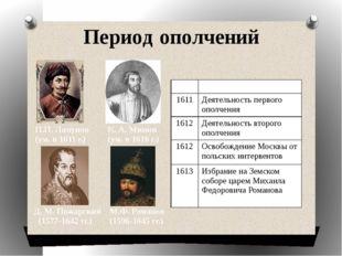 Период ополчений Д. М. Пожарский (1577-1642 гг.) М.Ф. Романов (1596-1645 гг.)