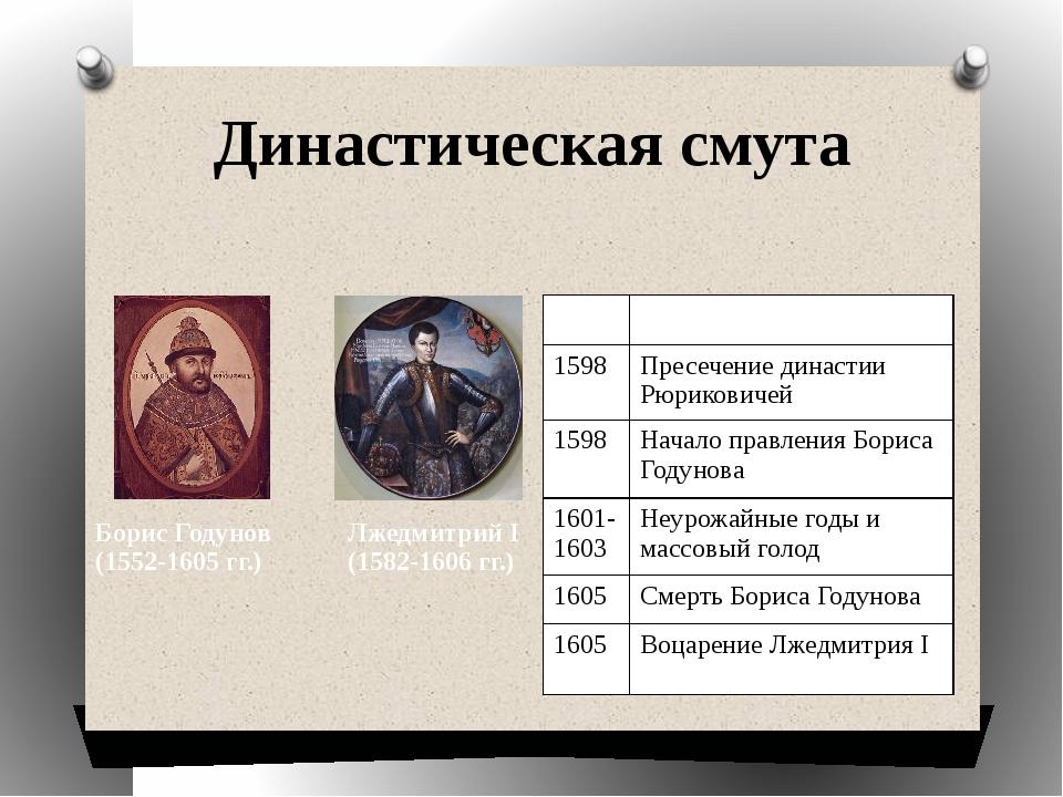 Династическая смута Дата Событие 1598 Пресечение династии Рюриковичей 1598 На...