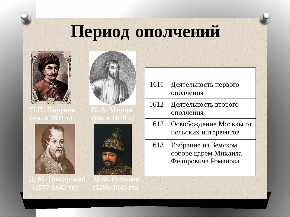 Период ополчений Д. М. Пожарский (1577-1642 гг.) М.Ф. Романов (1596-1645 гг.)...