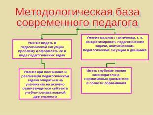 Умение видеть в педагогической ситуации проблему и оформлять ее в виде педаго