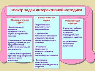 Спектр задач интерактивной методики Образовательная задача -Формирование у уч