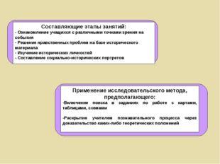 Составляющие этапы занятий: - Ознакомление учащихся с различными точками зрен