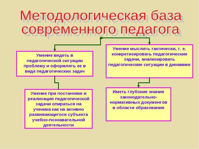 Умение видеть в педагогической ситуации проблему и оформлять ее в виде педаго...