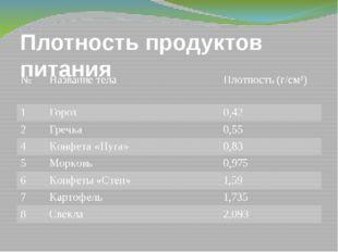 Плотность продуктов питания № Название тела Плотность (г/см³) 1 Горох 0,42 2