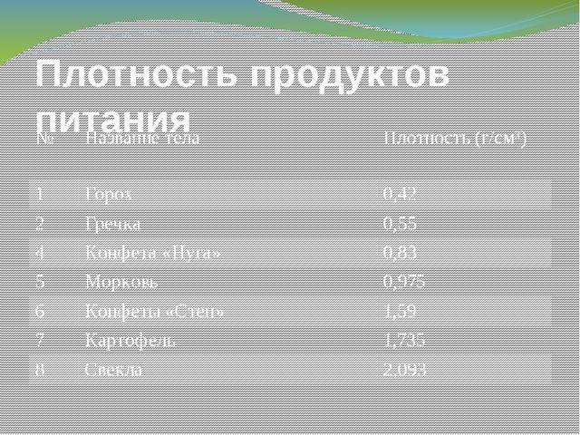 Плотность продуктов питания № Название тела Плотность (г/см³) 1 Горох 0,42 2...