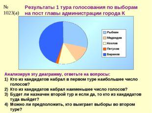 № 1023(а) Результаты 1 тура голосования по выборам на пост главы администраци