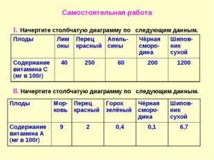 Самостоятельная работа I. Начертите столбчатую диаграмму по следующим данным.
