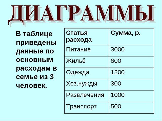 В таблице приведены данные по основным расходам в семье из 3 человек. Статья...