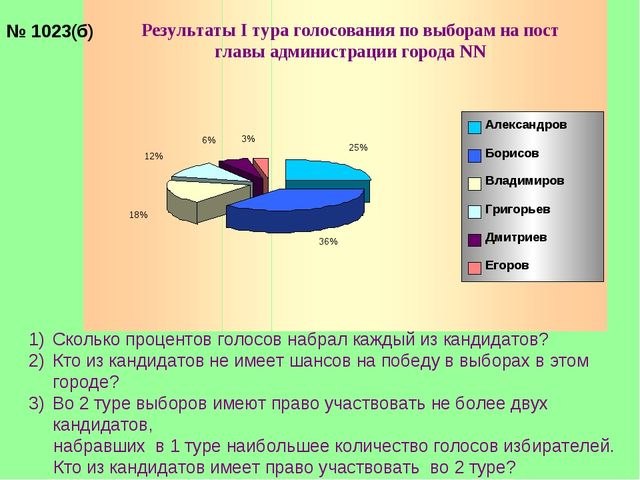 № 1023(б) Сколько процентов голосов набрал каждый из кандидатов? Кто из канди...
