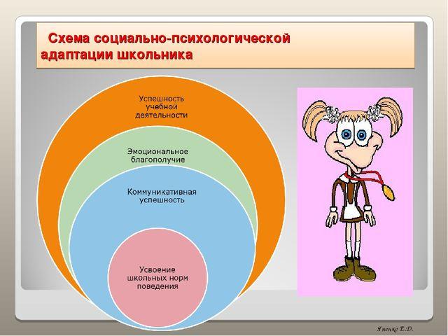 Схема социально-психологической адаптации школьника Яненко Е.Д.